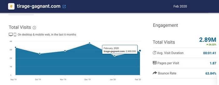 Nombre visites site Tirage-gagnant.com